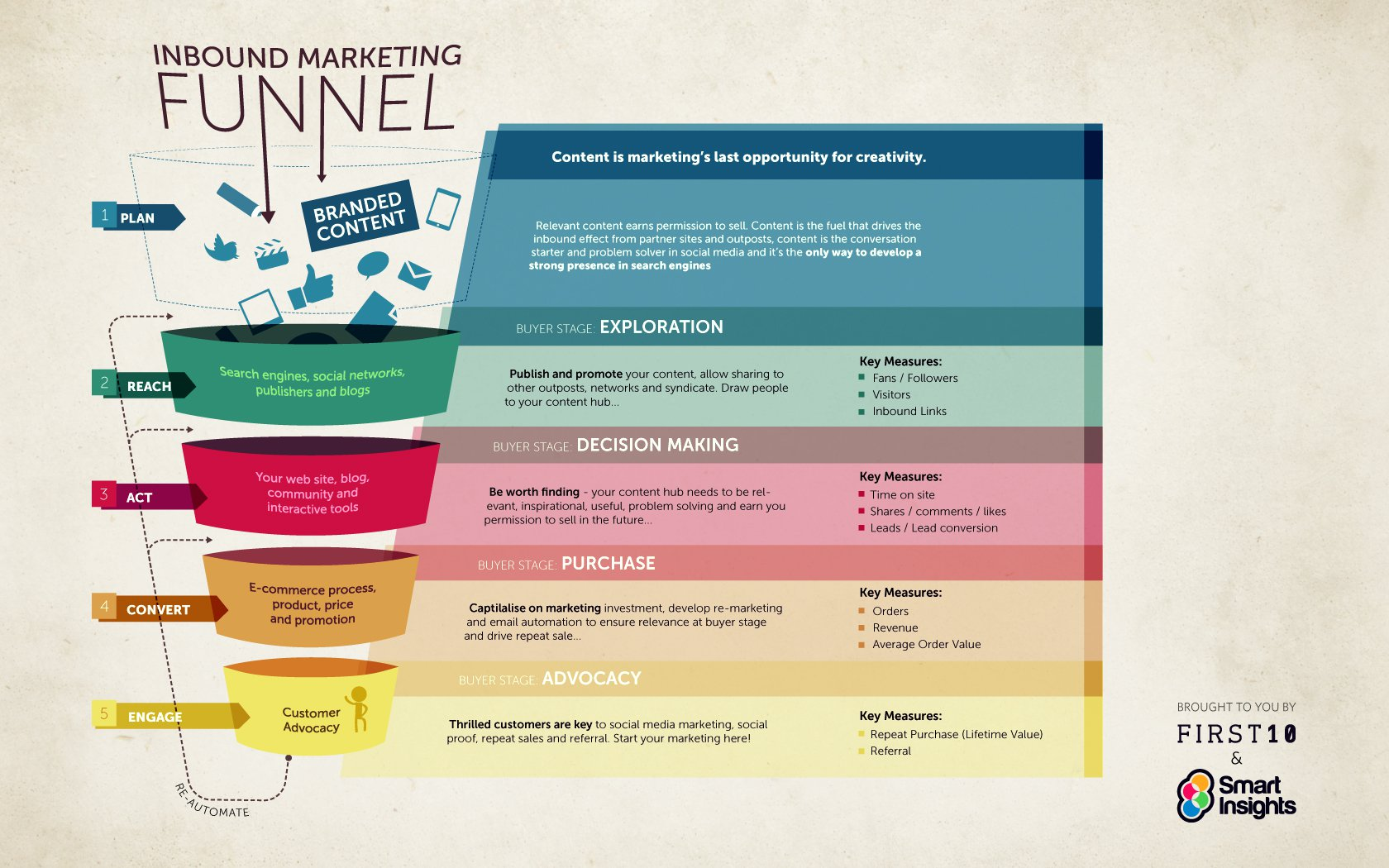 How to Create an Inbound-Marketing Company Culture