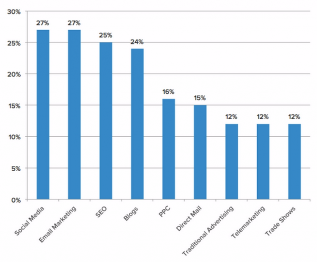 social media cost per lead