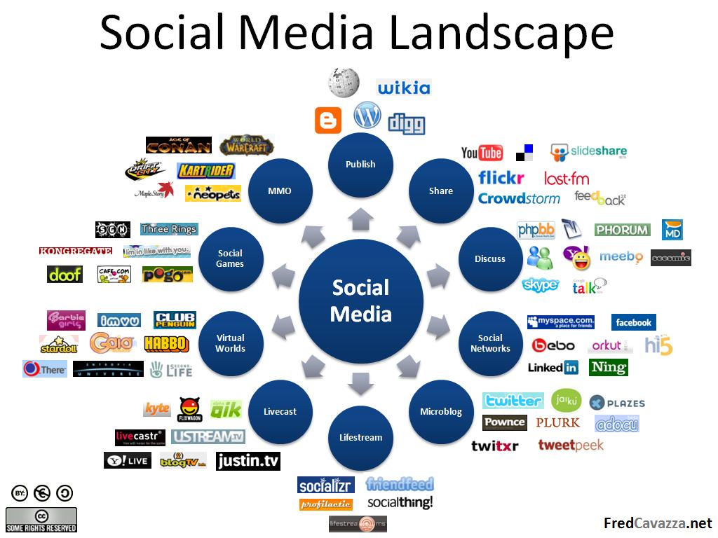 social media landscape  B2b Social Media Landscape