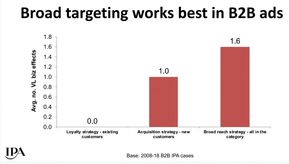 broad reach in b2b marketing