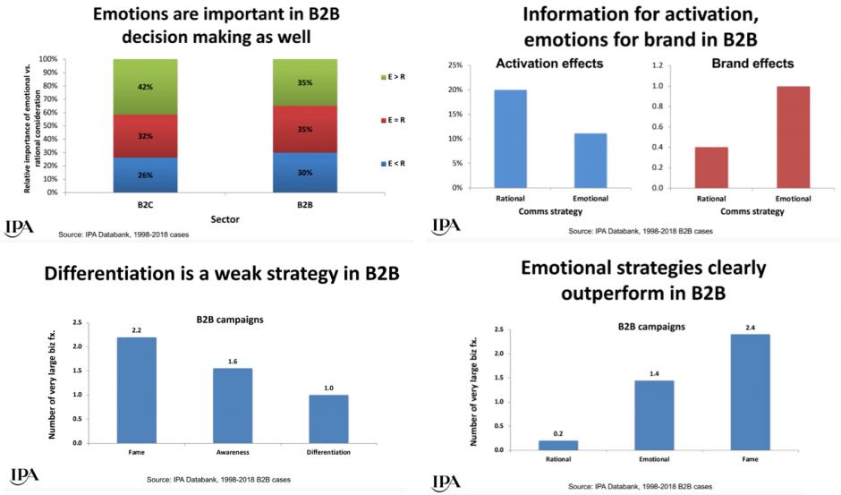 emotion vs information in b2b
